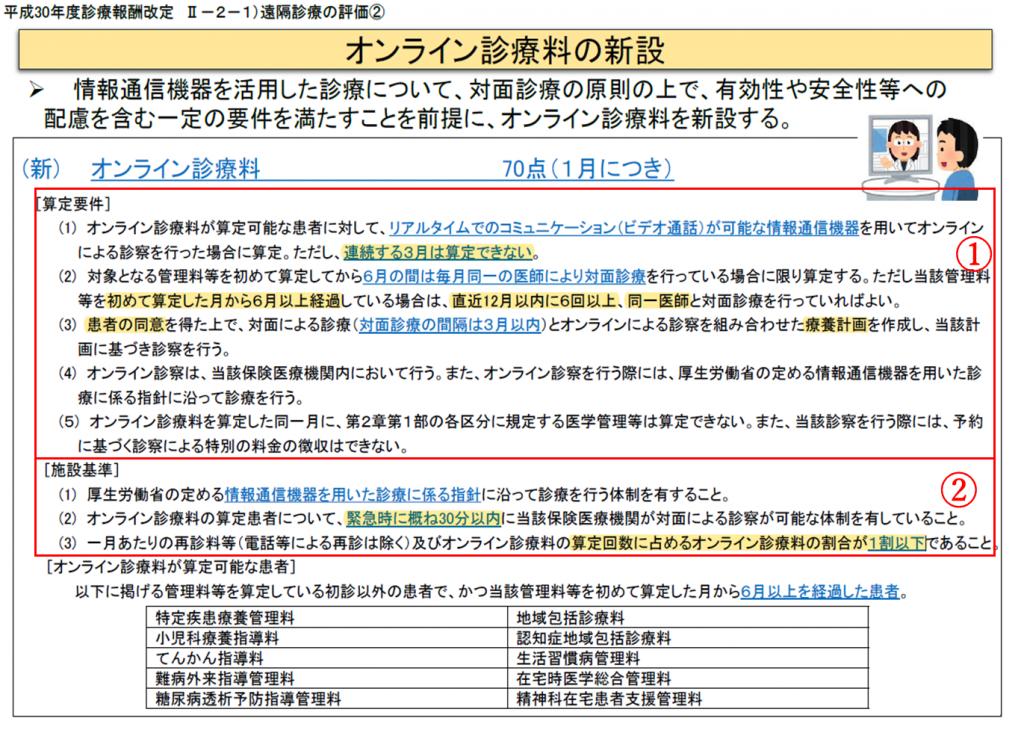 guidebook_no5オンライン診療料
