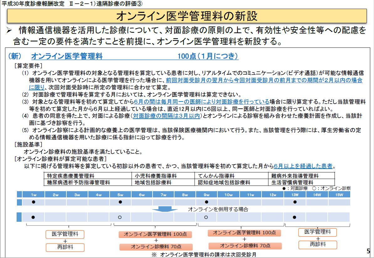 no1_オンライン医学管理料