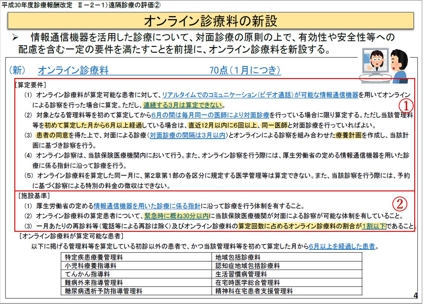 no4_オンライン診療料
