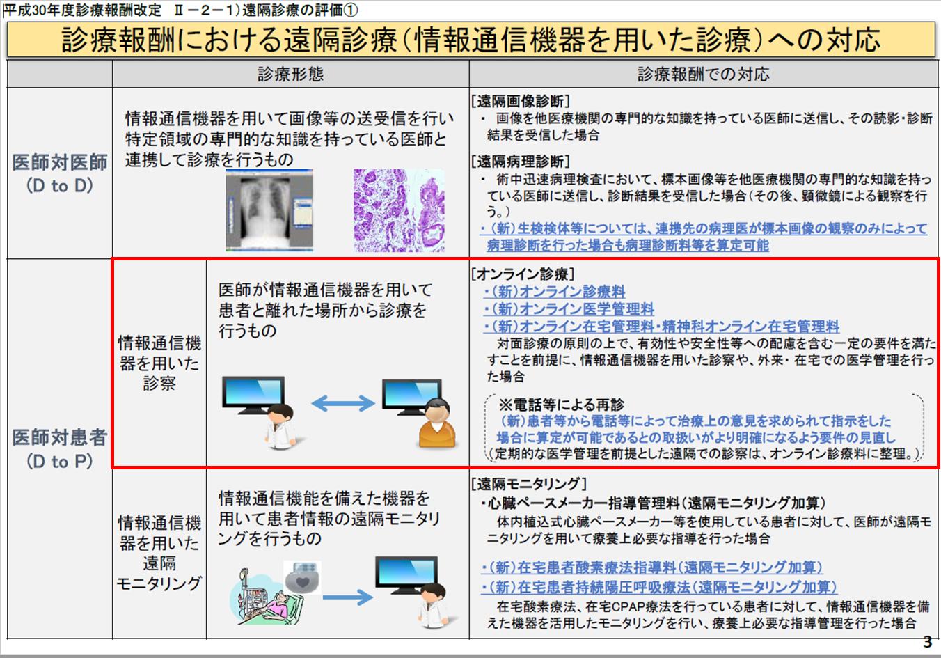 no4_遠隔医療の診療形態