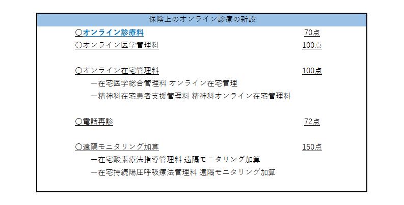 no7_保険上のオンライン診療の新設