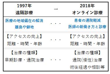 no7_遠隔診療からオンライン診療へ(改)PNG