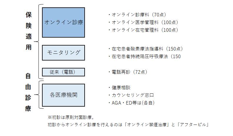 no7_4分割オンライン診療png