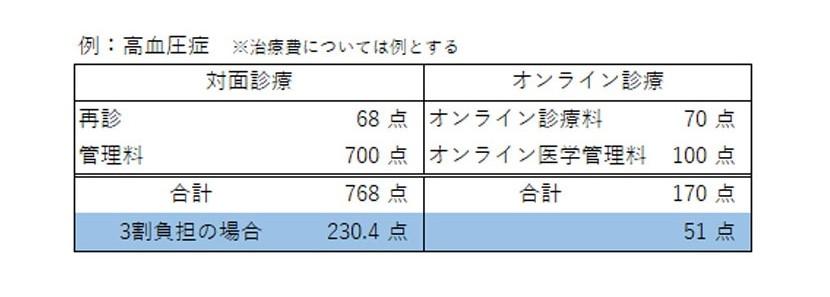 no5_オンライン診療再診_高血圧症